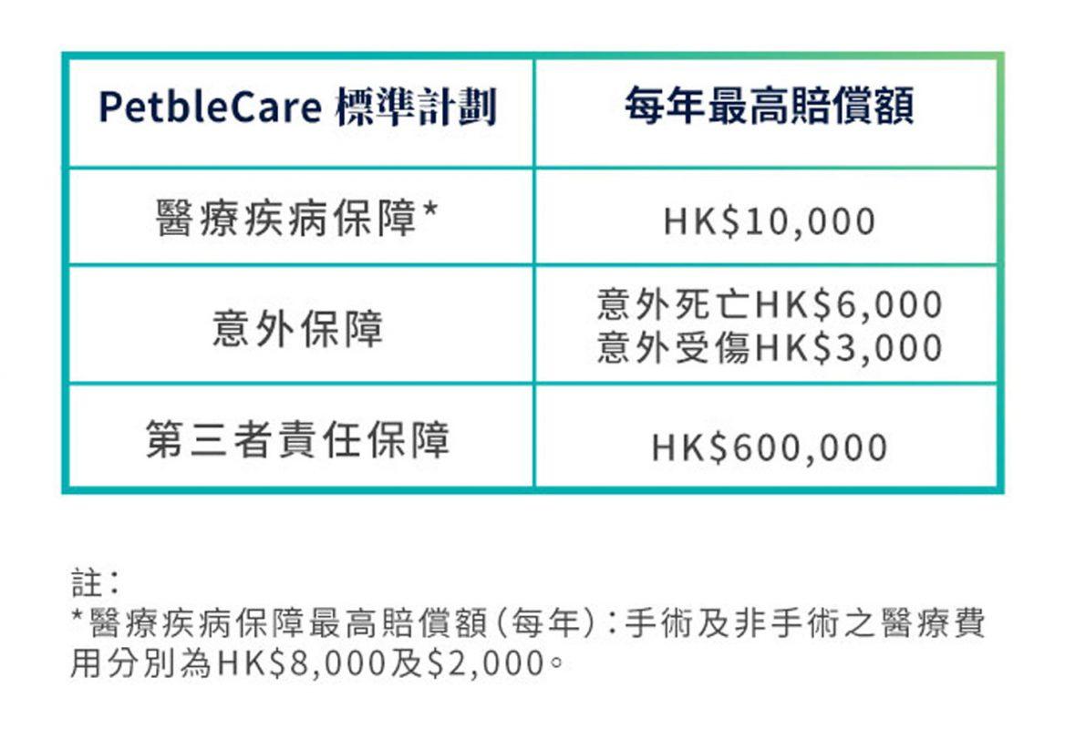 PetbleCare 寵物保險 標準計劃每年最高賠償額